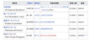 台湾 野球 統合